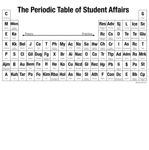 The periodic table of student affairs urtaz Images
