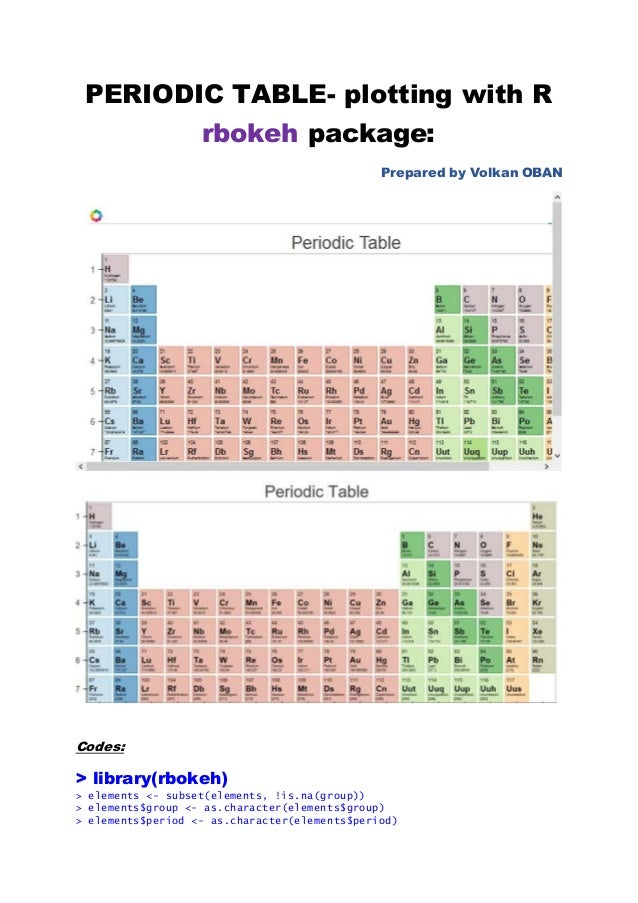 Periodic table plotting with r rbokeh package periodic table plotting with r rbokeh package prepared by volkan oban codes urtaz Images