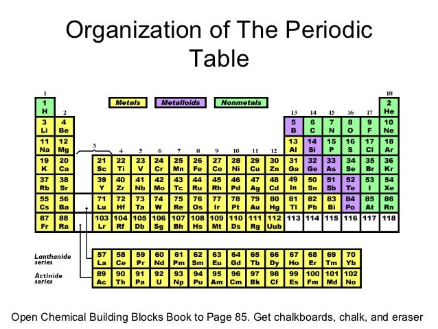 Organization of The Periodic                     TableOpen Chemical Building Blocks Book to Page 85. Get chalkboards, chal...
