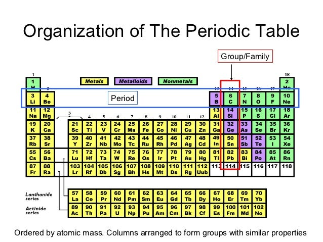 Periodic table power point pres organization of the periodic table urtaz