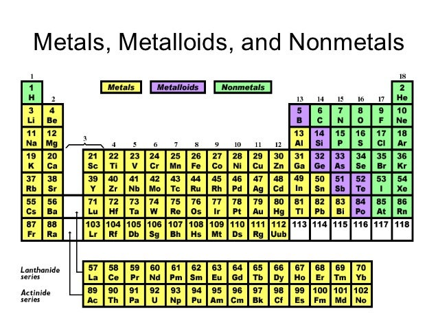 Metals, Metalloids, And Nonmetals ...