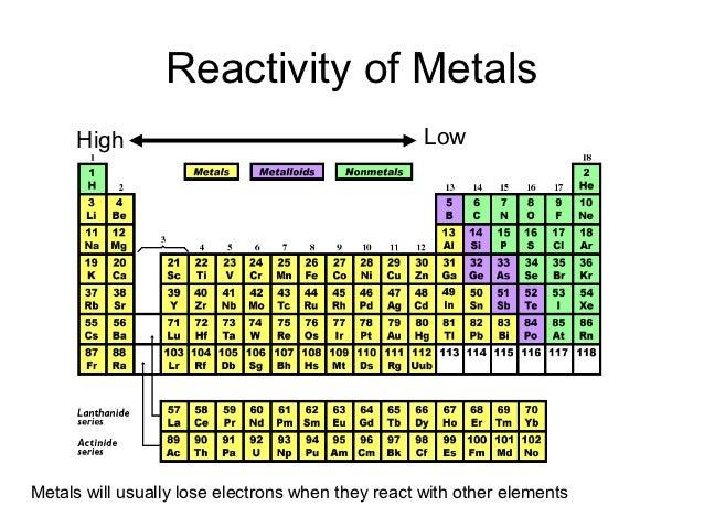 Element Reactivity Chart Juveique27