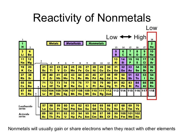 Periodic Table Power Point Pres on Atomic Chart Worksheet