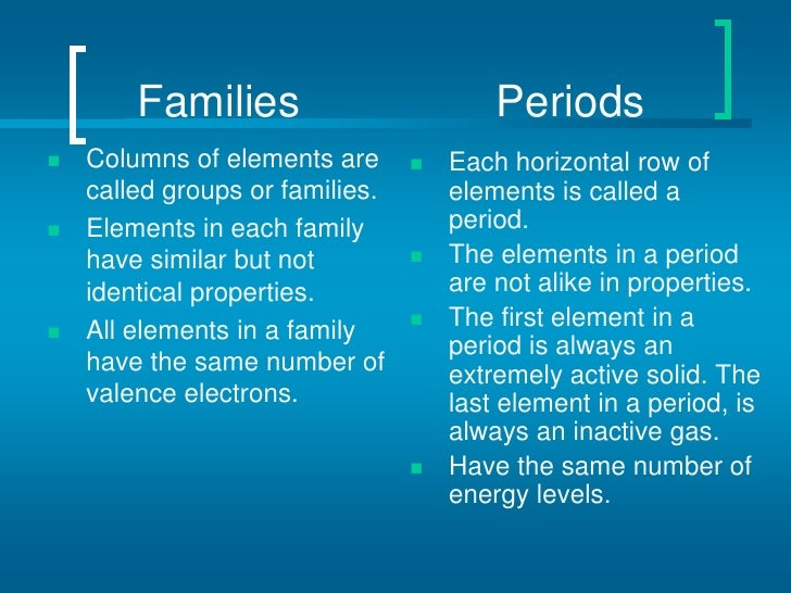Periodic table of elements families periodsbr columns of elements are called groups urtaz Images