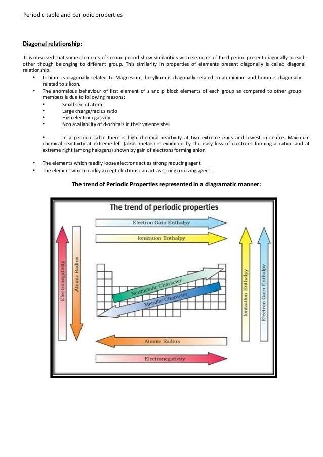 Periodic table periodic properties periodic table urtaz Image collections