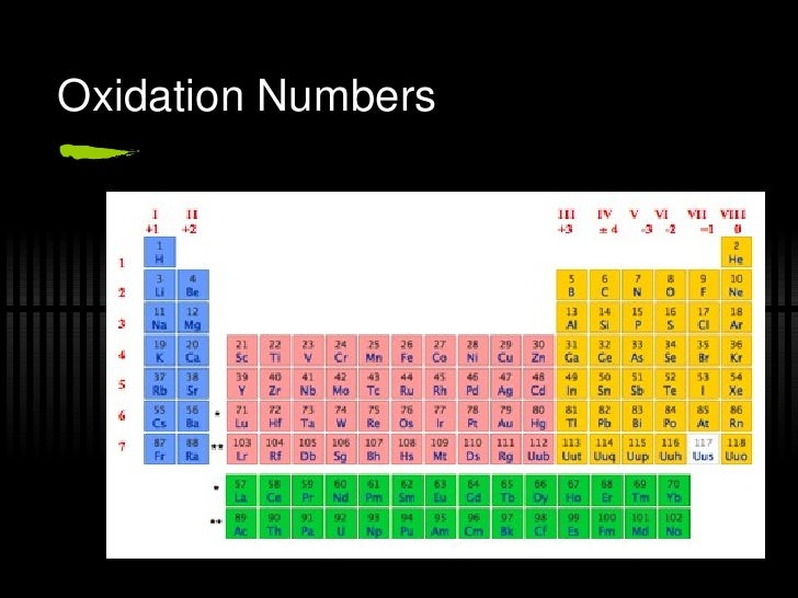 Periodic table r08 15 oxidation numbers urtaz Gallery