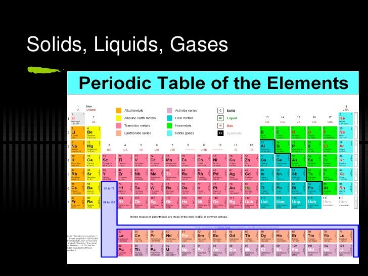 Periodic table r08 solids liquids gases urtaz Images