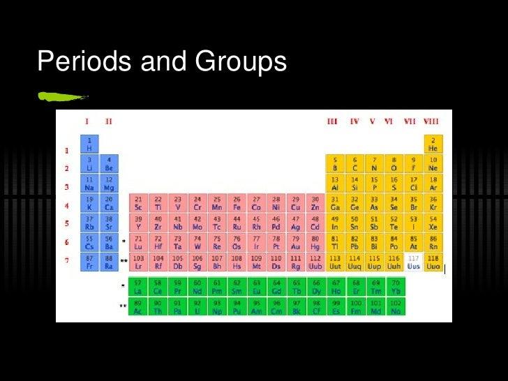 Periodic Table R08