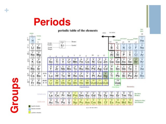 Periodic table review periods groups urtaz Image collections