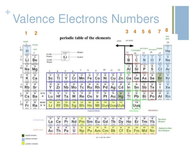 Periodic table review valence electrons numbers 1 6 7 8542 3 urtaz Image collections
