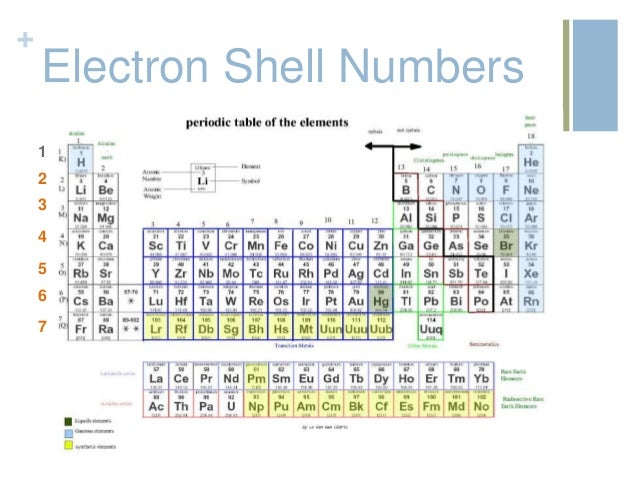 Periodic table review electron shell numbers 1 6 7 5 4 2 3 urtaz Choice Image