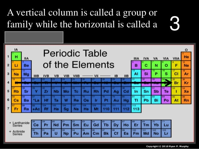 Periodic table of the elements quiz game lesson powerpoint 72 urtaz Image collections