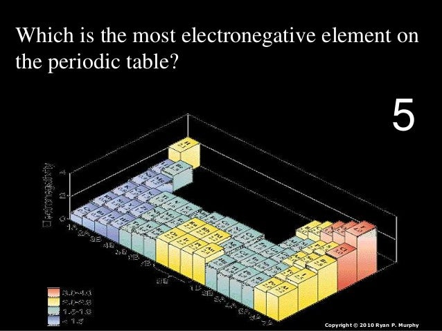 Periodic table of the elements quiz game lesson powerpoint 14 which is the most electronegative element on the periodic table urtaz Image collections