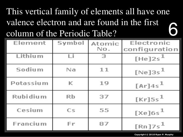 Periodic Table Of The Elements Quiz Game Lesson Powerpoint