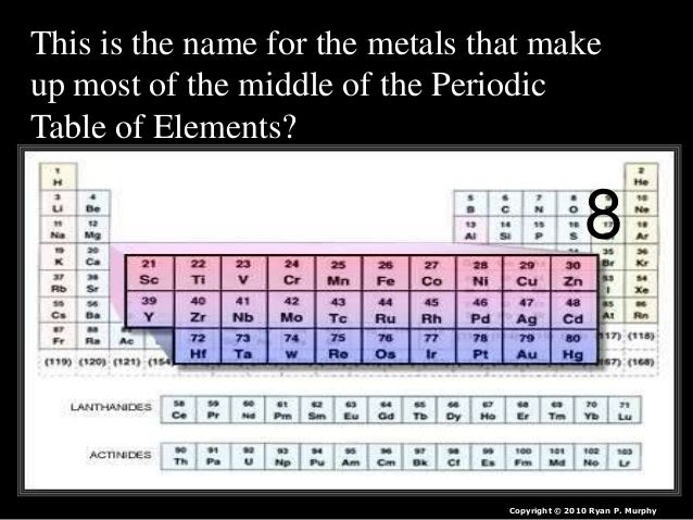 Periodic table of the elements quiz game lesson powerpoint urtaz Choice Image