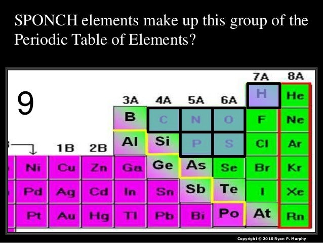 Periodic table of the elements quiz game lesson powerpoint urtaz Images