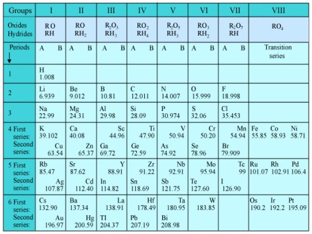 Mendeleev periodic table activity gallery periodic table of periodic tables urtaz Images