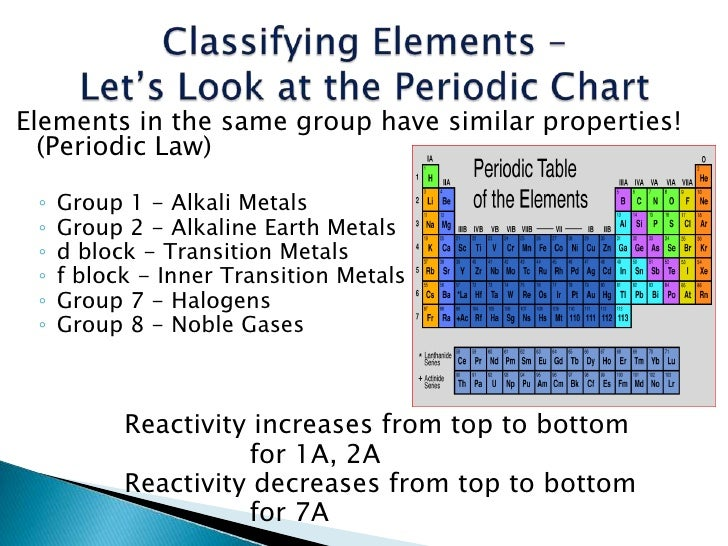 How are elements organized on the periodic table ppt teach with atoms urtaz Choice Image