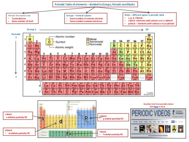 Ib chemistry on periodic trends effective nuclear charge and physica periodic table of elements divided to groups periods and blocks period horizontal row urtaz Choice Image