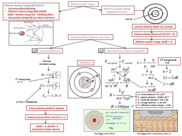 Ib chemistry on periodic trends effective nuclear charge and physica 10 effective nuclear charge urtaz Images