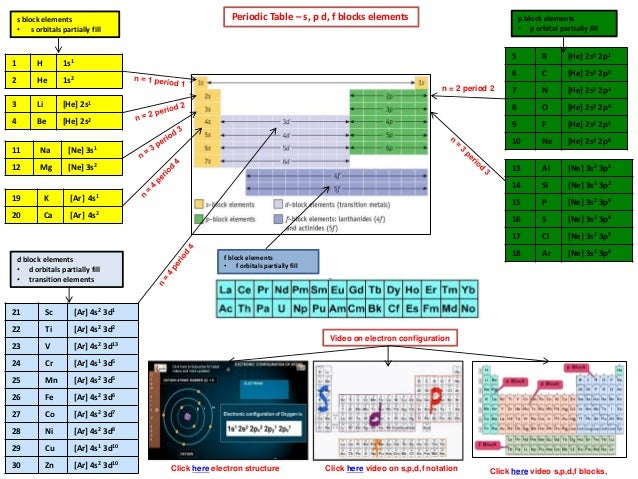 Ib Chemistry On Periodic Trends Effective Nuclear Charge And Physica