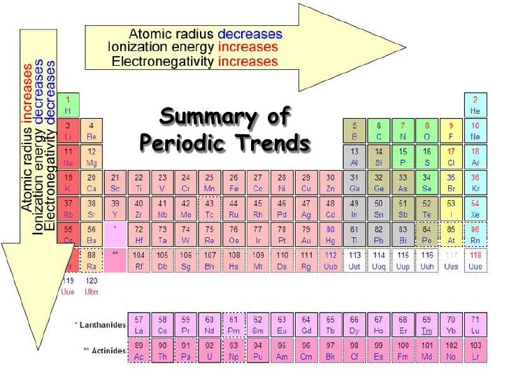 Periodic trends tends to decrease down a group 11 urtaz Images
