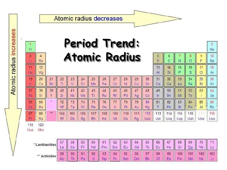 Periodic trends radius increases down a group urtaz Image collections