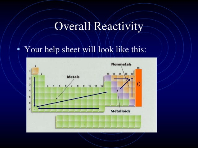 Periodic trends overall reactivity your help sheet will look like this 0 urtaz Image collections