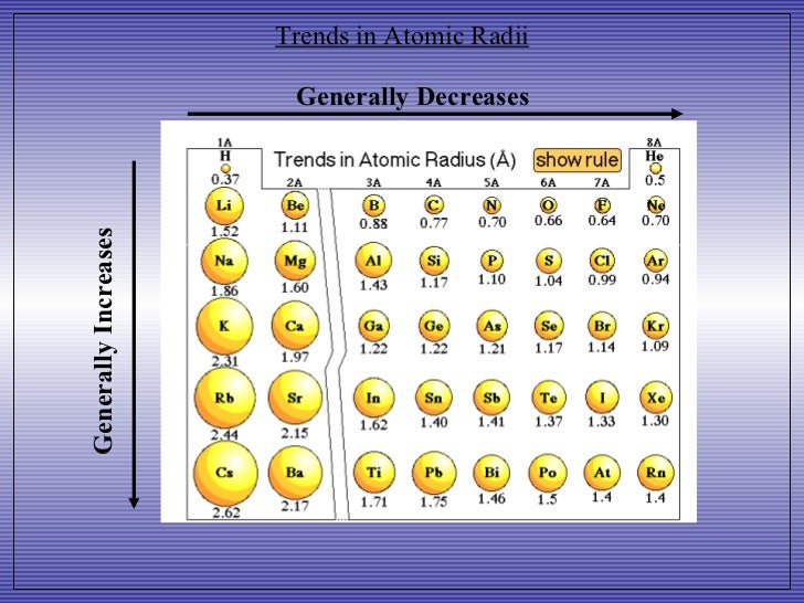 Periodic Trends 10501034 on Atomic Size Periodic Table