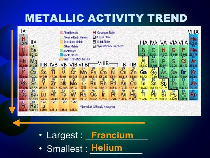 Periodic trends metallic activity 15 metallic activity trend urtaz Choice Image