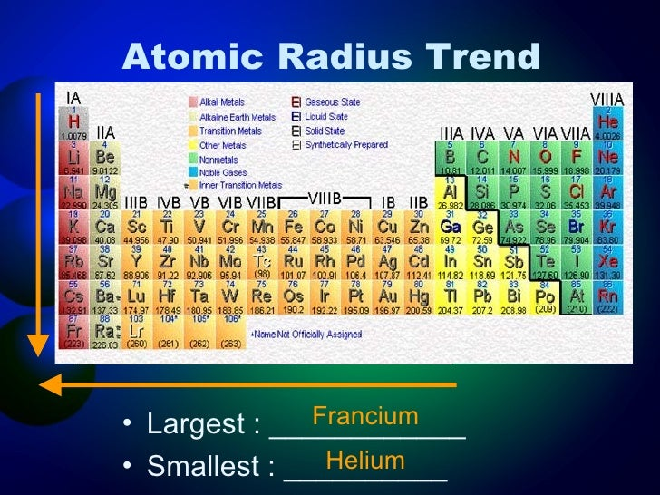 periodic trends - Greatest Atomic Radius Periodic Table