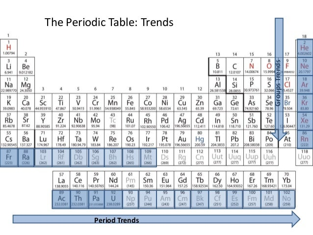 The Periodic Table: Trends                             Groups Trends          Period Trends