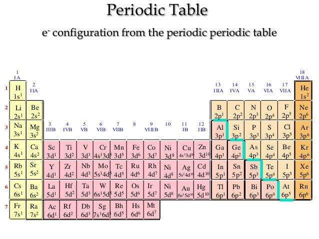 Pt gnp 14 location on periodic table urtaz Gallery