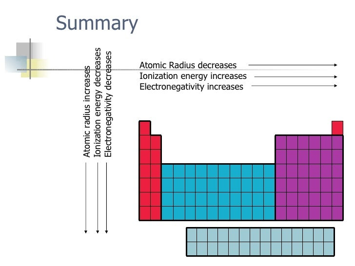 Periodic trends 16 summary atomic radius decreases ionization energy increases electronegativity urtaz