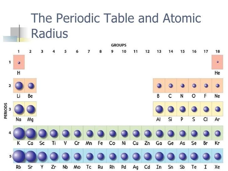 Atomic size trends mersnoforum periodic trends urtaz Images
