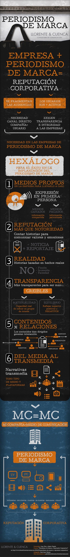 Infografía: Hexálogo del Periodismo de Marca