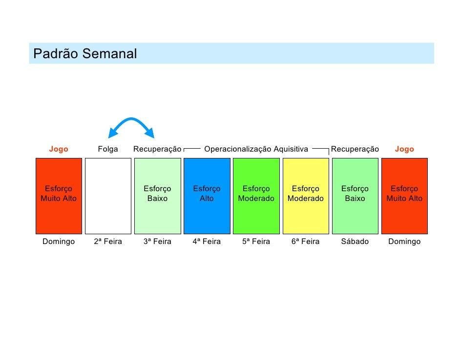 Padrão Semanal  Jogo        Folga     Recuperação      Operacionalização Aquisitiva      Recuperação     Jogo Esforço     ...