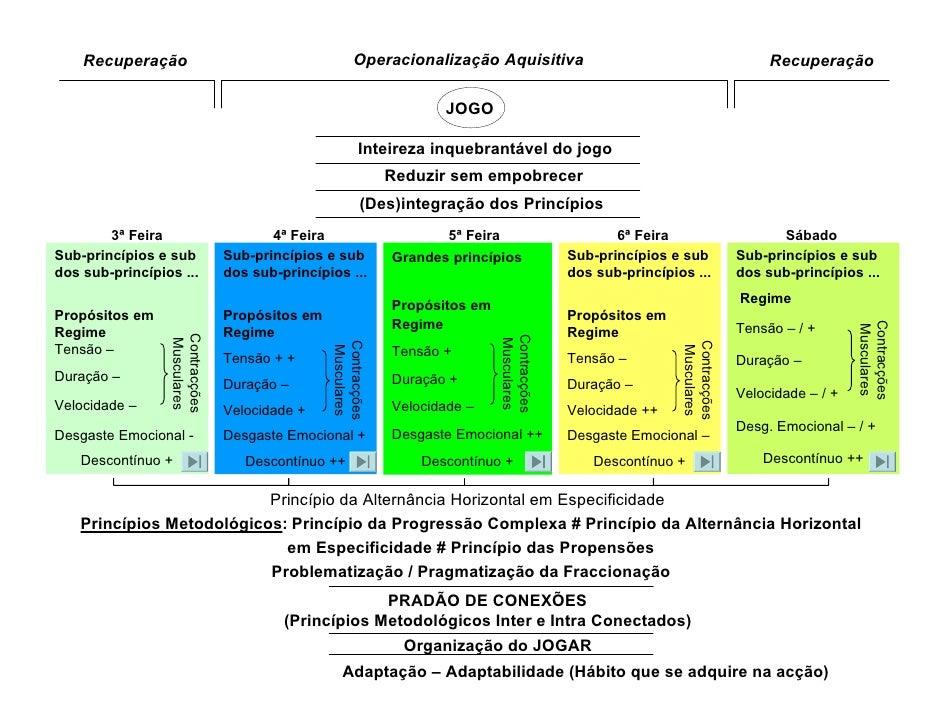 PERIODIZAÇÃO TÁTICA - PADRÃO SEMANAL Slide 2