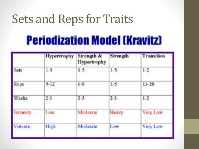 Periodization fall2014 for Undulating periodization template