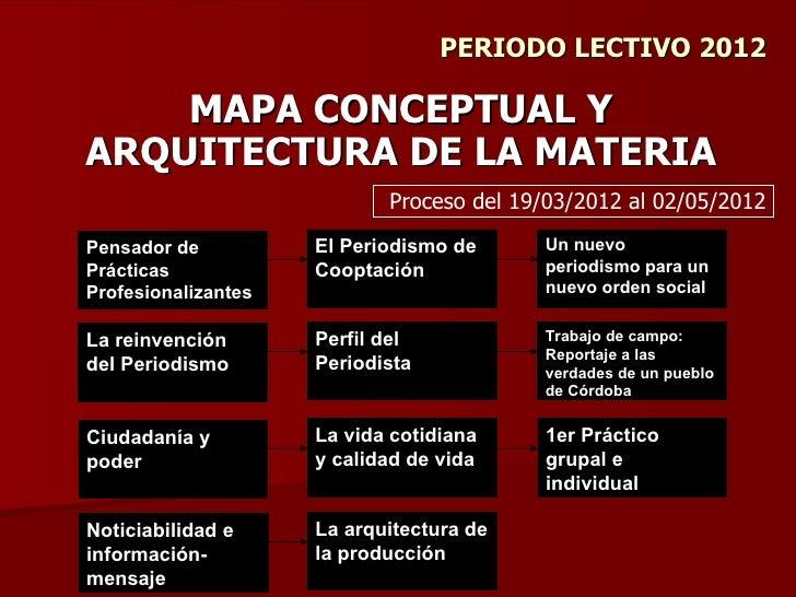 PERIODO LECTIVO 2012    MAPA CONCEPTUAL YARQUITECTURA DE LA MATERIA                            Proceso del 19/03/2012 al 0...