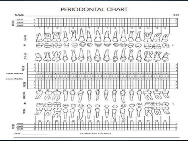 Periodontal Chart Keninamas