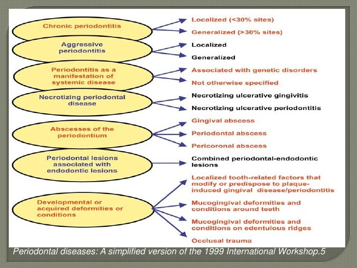 Clinical features and characteristics of <br />Chronic Periodontitis:<br /><ul><li> Most prevalent in adults (but can occu...
