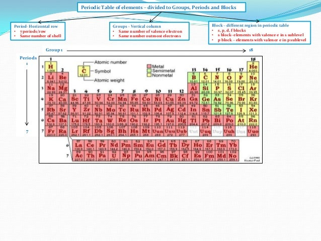 Ib chemistry on periodic trends effective nuclear charge and physica periodic table urtaz Gallery
