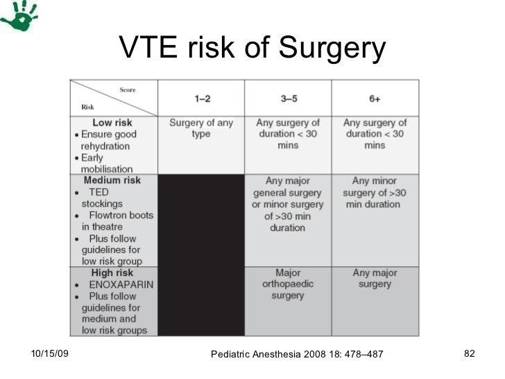 VTE risk of Surgery Pediatric Anesthesia 2008 18: 478–487