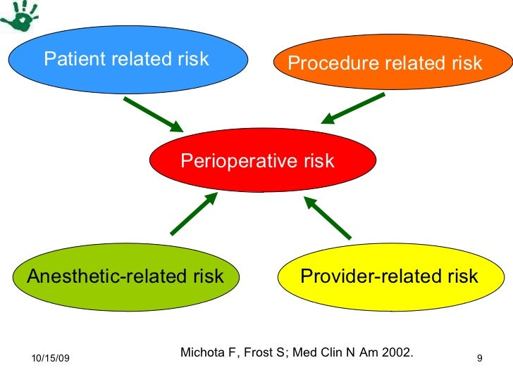 Patient related risk Procedure related risk Anesthetic-related risk Provider-related risk Perioperative risk Michota F, Fr...