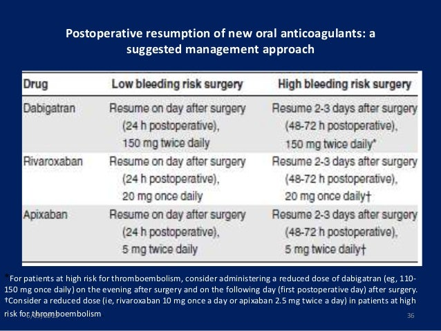 when to resume plavix after surgery
