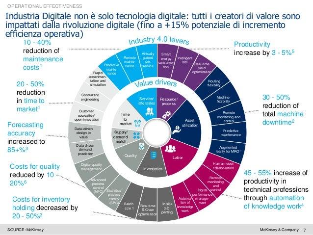 Digitalizzazione Industria 4 0 Ed Economia Circolare