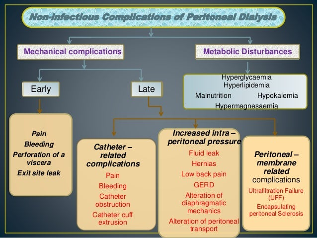 Non-infectious Complications of Peritoneal Dialysis Mechanical complications Metabolic Disturbances Early Pain Bleeding Pe...