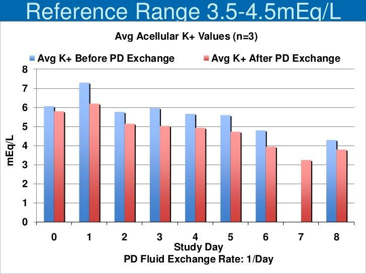 Reference Range 3.5-4.5mEq/L                          Avg Acellular K+ Values (n=3)            Avg K+ Before PD Exchange  ...
