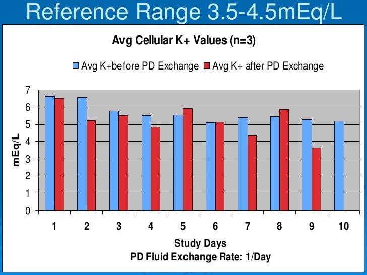 Reference Range 3.5-4.5mEq/L                      Avg Cellular K+ Values (n=3)                Avg K+before PD Exchange   A...